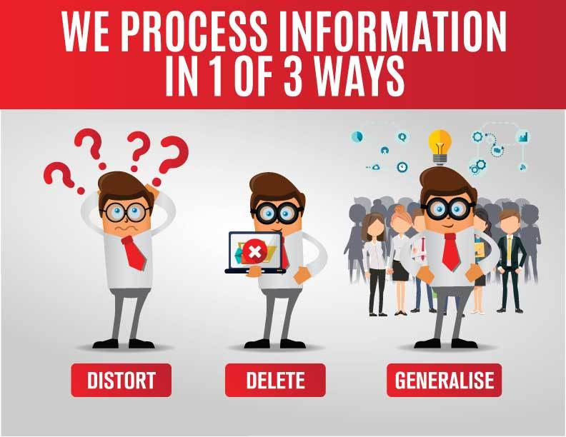 We-process-info-in-3-ways---The-NLP-Communication-Model