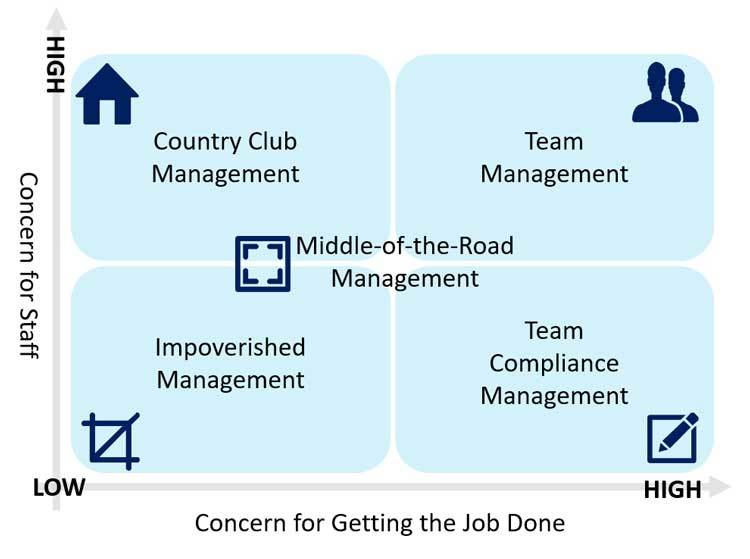 The leadership grid covering the 5 different leadership styles
