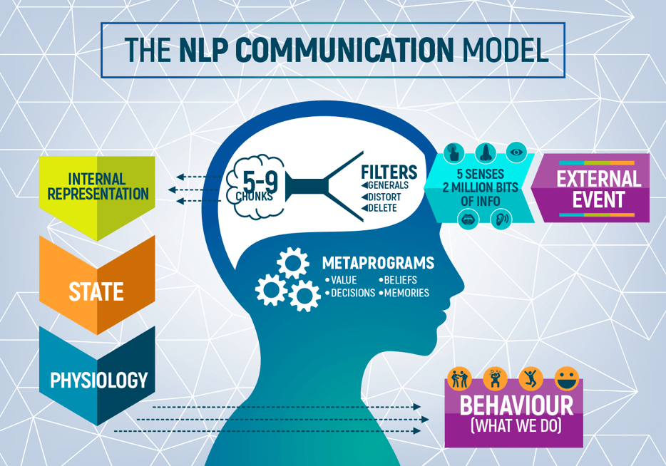 Understand the NLP Communication Model to get your point ...